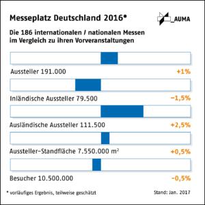FKM, AUMA, Messeplatz Deutschland 2016, Vergleich Vorveranstaltungen