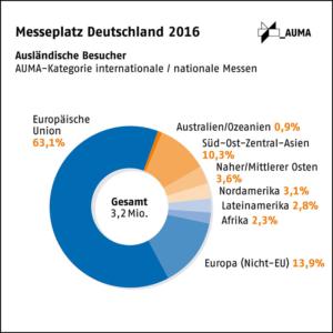 Messeplatz Deutschland 2016: Anteil ausländischer Besucher