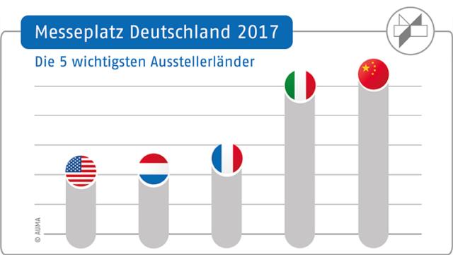 Messeplatz Deutschland: Wichtigste Aussteller-Länder 2017
