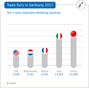 AUMA Trade fairs in Germany 2017, The most important exhibitors