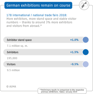 AUMA, Messeplatz Germany 2018, Comparison