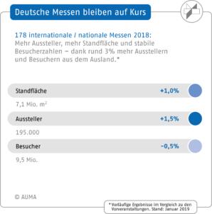 AUMA, Messeplatz Deutschland 2018, Vergleich