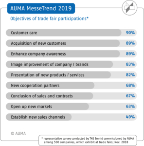 AUMA Trend 2019, objectives