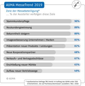 AUMA MesseTrend 2019 – Ziele der Messebeteiligungen