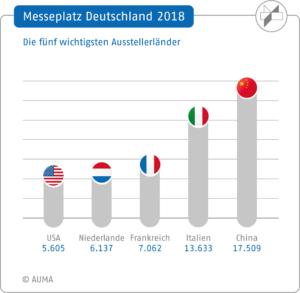 AUMA: Messeplatz Deutschland/wichtigste Ausstellerländer