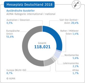 AUMA: Messeplatz Deutschland/Ausländische Aussteller