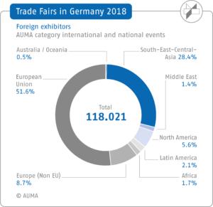 AUMA Germany: foreign exhibitors 2018