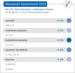 AUMA, Messeplatz Deutschland-2019, Kennzahlen im Vergleich